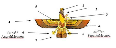 نماد فِرَوَهَر